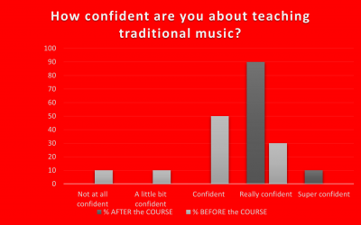 Teaching Traditional Music Teachers – Positive Course Results