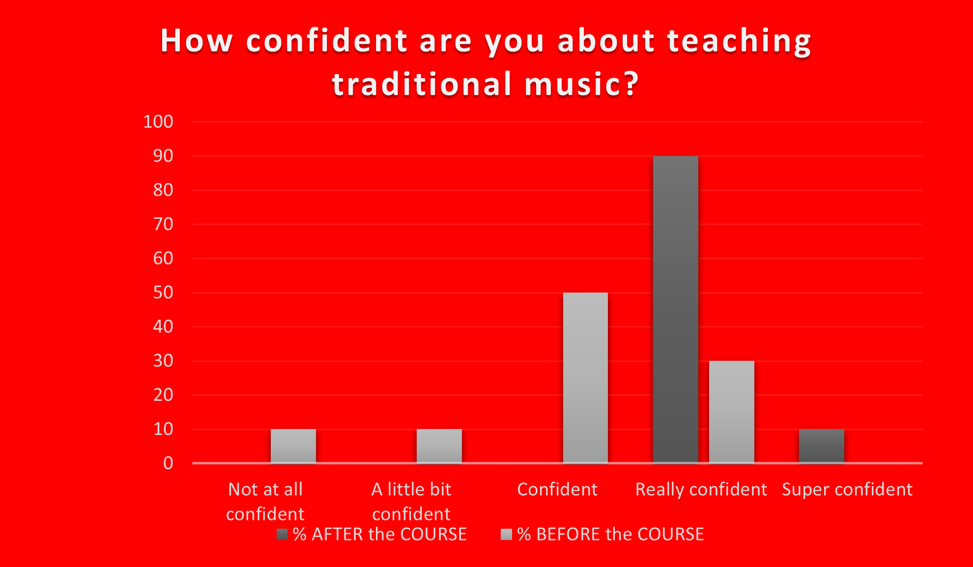 i-Teach-Trad-Liz-Doherty-Music-Generation-LOETB-results-infographic