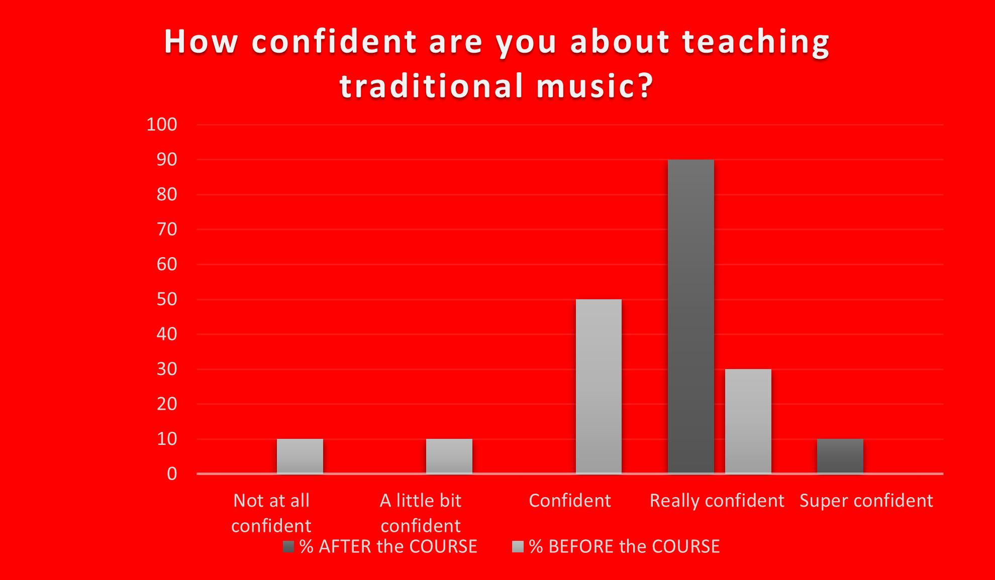 i-Teach-Trad-Liz-Doherty-Music-Generation-LOETB-results-infographic